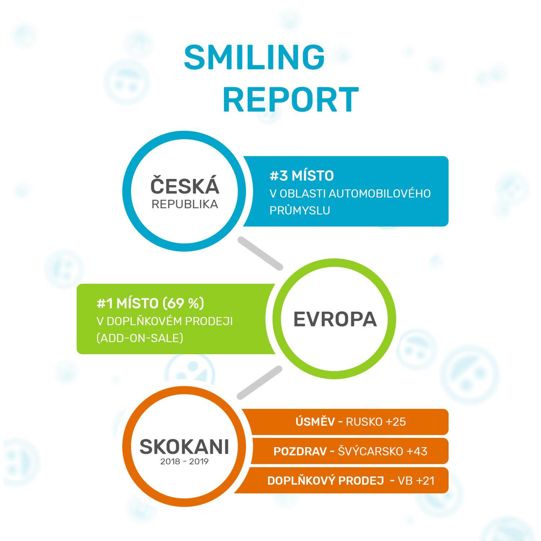 Doplňkový prodej roste! Smiling report 2020